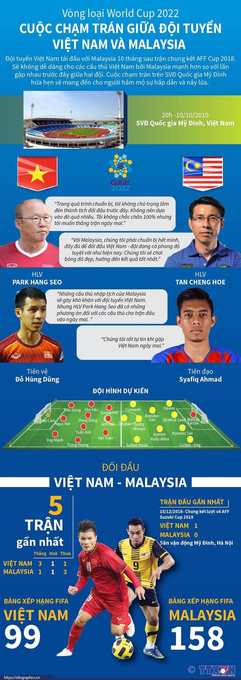 infographics cuoc cham tran giua doi tuyen viet nam va malaysia