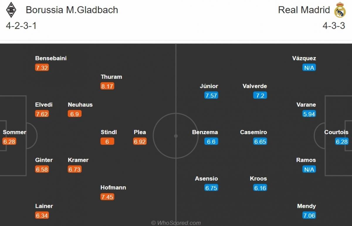 Thông tin lực lượng, đội hình dự kiến trận Monchengladbach - Real Madrid