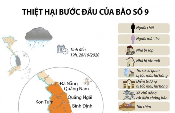 Infographics: Thống kê những thiệt hại ban đầu do bão số 9