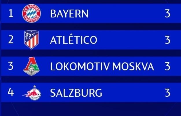 BXH Champions League 2020/2021: Bayern, MU dẫn đầu, Real Madrid lâm nguy