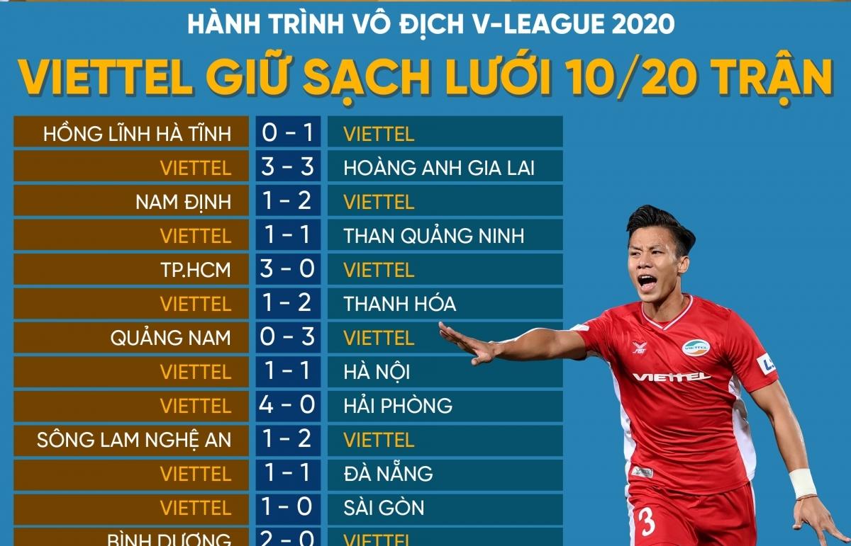 Hành trình vô địch V-League 2020 Viettel giữ sạch lưới 10/20 trận