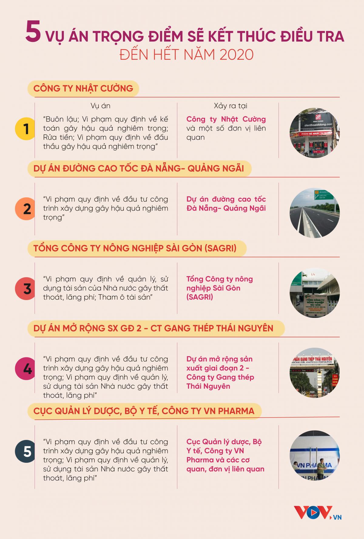 Infographics: 5 vụ án trọng điểm sẽ kết thúc điều tra trong năm 2020