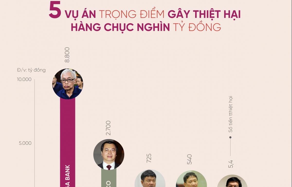 Infographics: Sắp xét xử 5 vụ án trọng điểm gây thiệt hại hàng chục nghìn tỷ đồng
