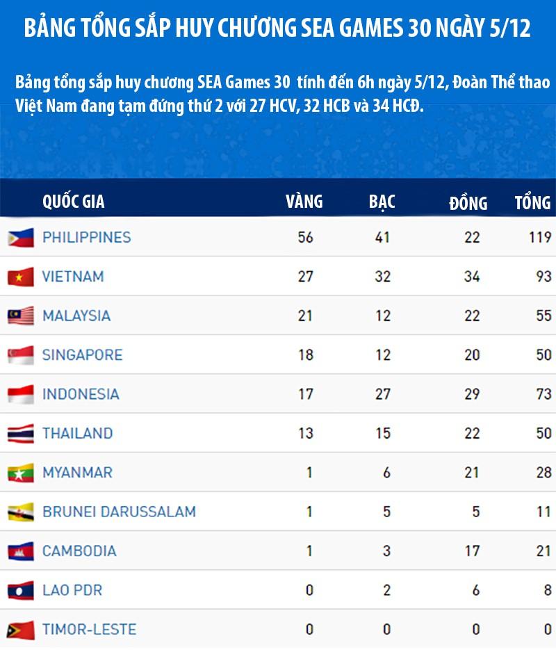bang tong sap huy chuong sea games ngay 512 viet nam bo xa thai lan