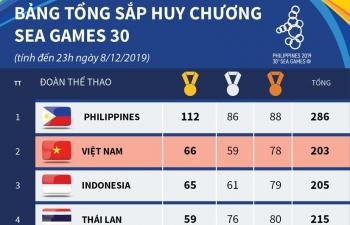 Infographics: Bảng tổng sắp huy chương SEA Games 30 ngày 8/12: Việt Nam trở lại vị trí thứ hai