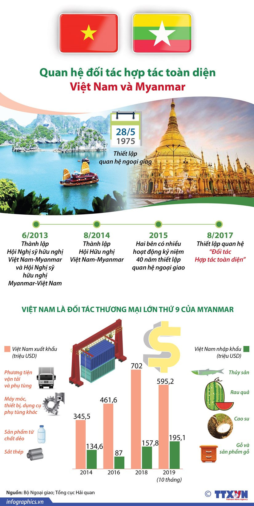 infographics quan he doi tac hop tac toan dien viet nam va myanmar