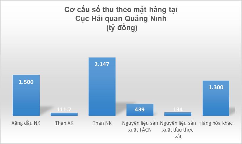 4 nhóm hàng đạt số thu cao tại Hải quan Quảng Ninh