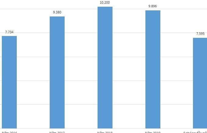 Hải quan Bắc Ninh nỗ lực hiện đại hóa thu ngân sách