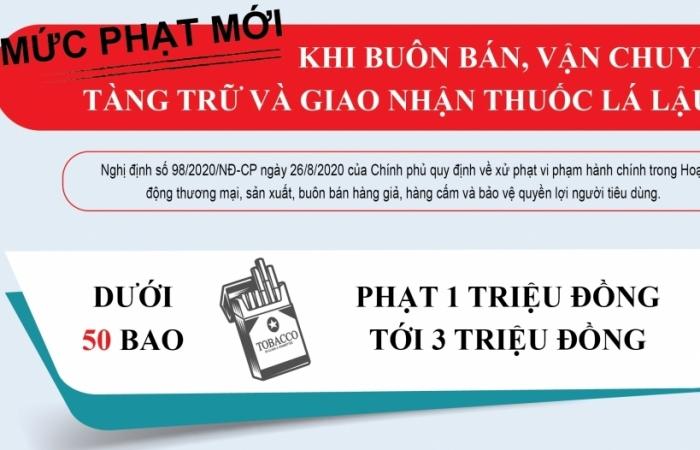 Infographics: Vận chuyển, tàng trữ 1 bao thuốc lá nhập lậu có thể bị phạt 3 triệu đồng