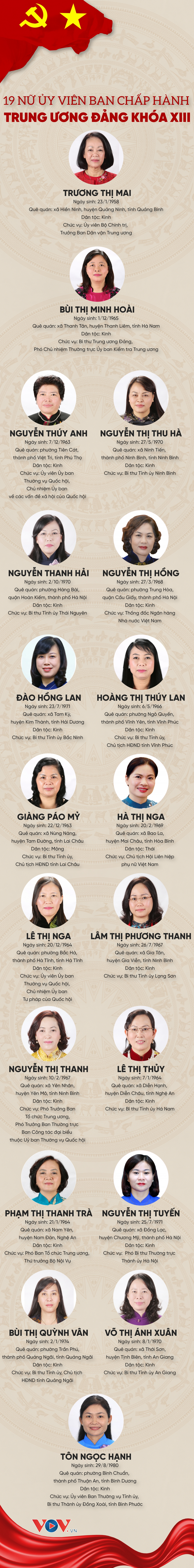 Infographics: 19 nữ Ủy viên Ban Chấp hành Trung ương Đảng khóa XIII