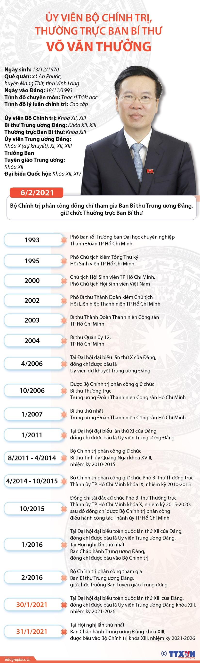 Uy vien Bo Chinh tri, Thuong truc Ban Bi thu Vo Van Thuong hinh anh 1