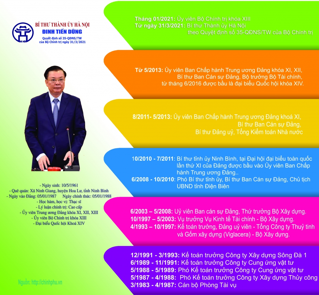 Infographics: Quá trình công tác của đồng chí Đinh Tiến Dũng, tân Bí thư Thành ủy Hà Nội