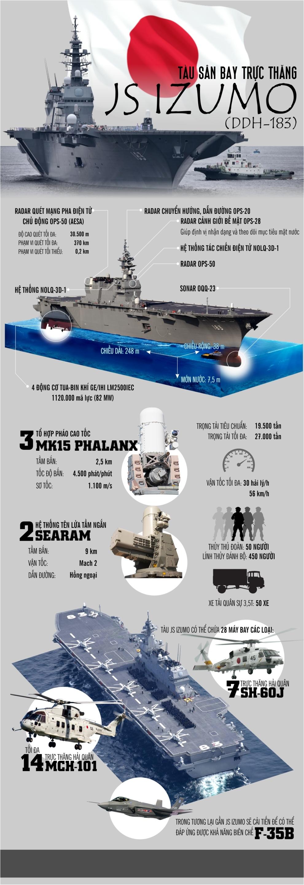 infographic js izumo suc manh ran de cua nhat ban o thai binh duong