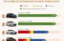 infographics top 10 mau xe ban chay nhat viet nam trong thang 42019
