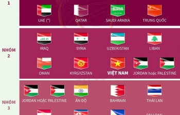 Infographics: Đội tuyển Việt Nam vào nhóm 2 vòng loại World Cup 2022