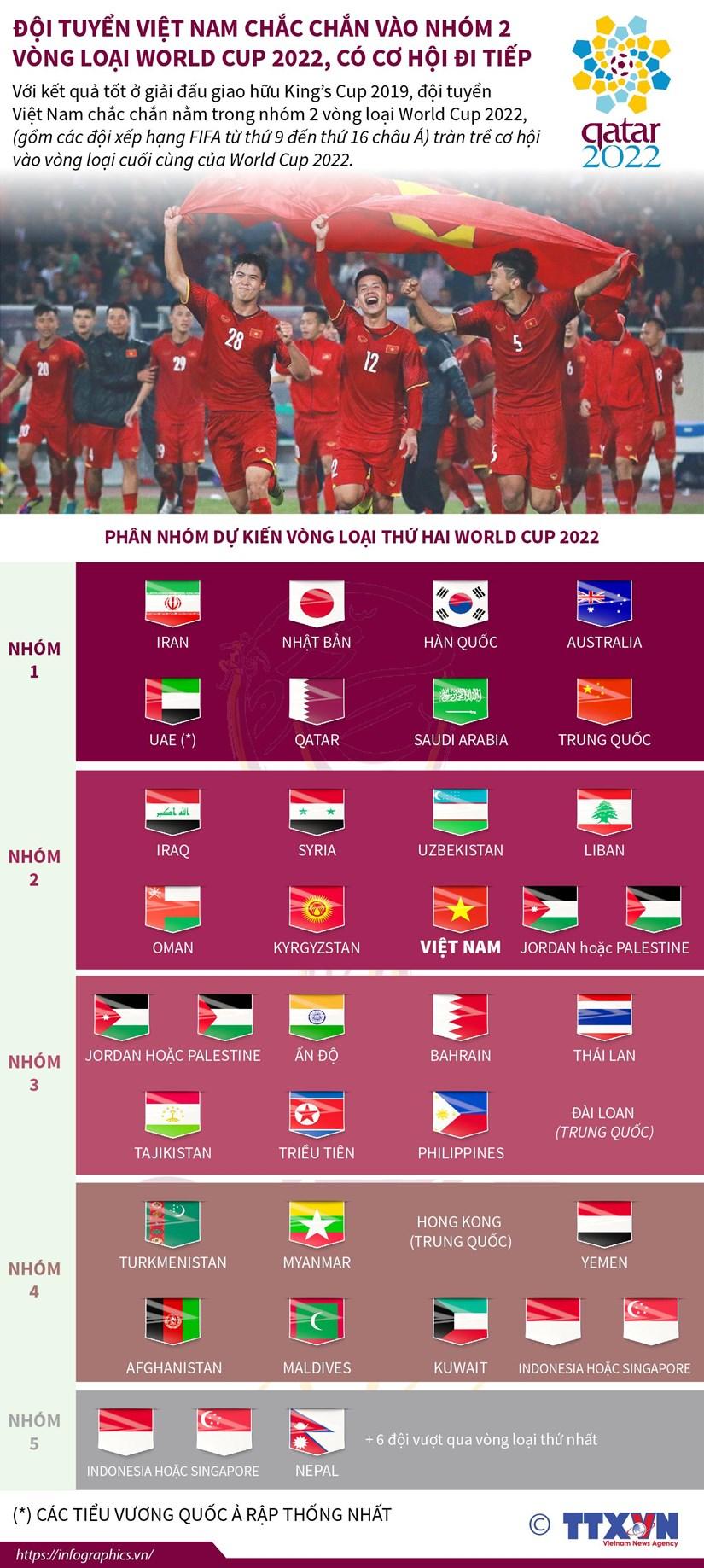 infographics doi tuyen viet nam vao nhom 2 vong loai world cup 2022