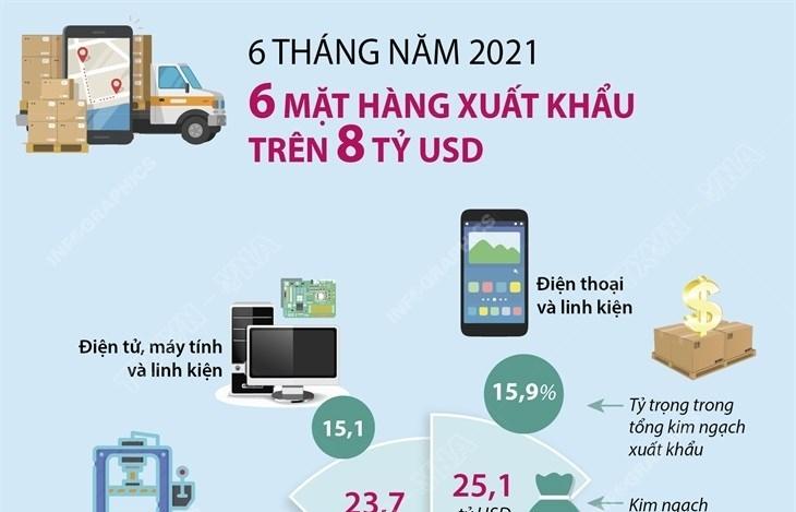 Infographics: Sáu mặt hàng đạt kim ngạch xuất khẩu trên 8 tỷ USD