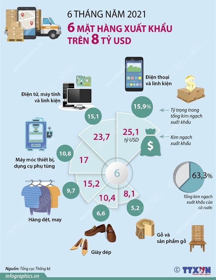 [Infographics] Sau mat hang dat kim ngach xuat khau tren 8 ty USD hinh anh 1