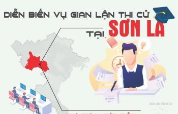 Infographics: Diễn biến vụ gian lận thi cử tại Sơn La