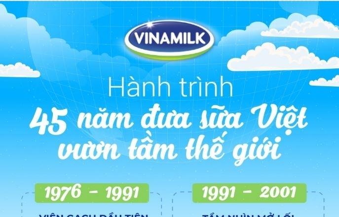 Infographics: Hành trình 45 năm ghi dấu ấn của Vinamilk - Thương hiệu quốc gia vươn ra thế giới