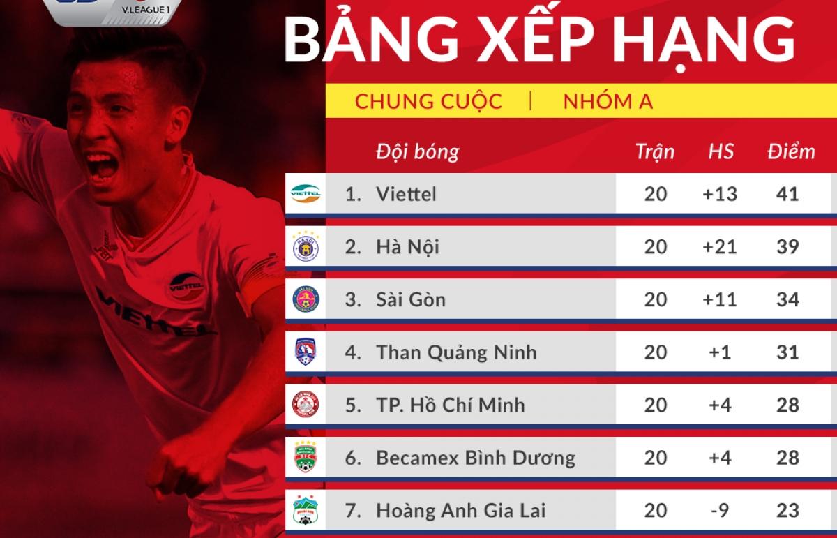 Bảng xếp hạng chung cuộc V-League 2020: Viettel vô địch, Quảng Nam xuống hạng