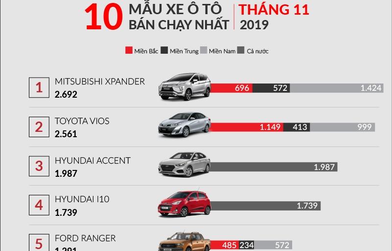 Infographics: 10 xe bán chạy nhất tháng 11/2019: Honda CR-V mất hút, Kia Soluto lên sóng