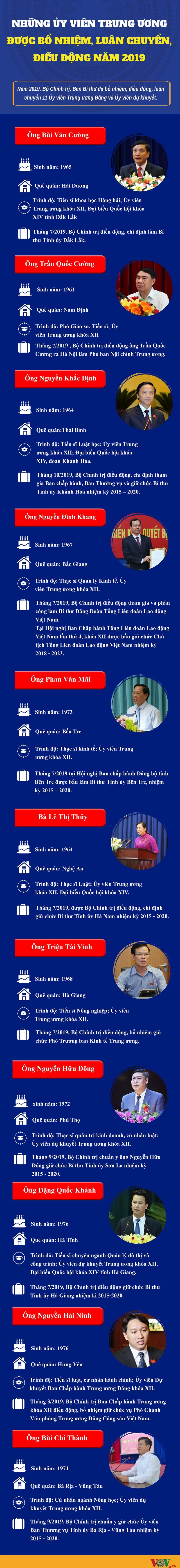 nhung uy vien trung uong duoc bo nhiem luan chuyen dieu dong nam 2019