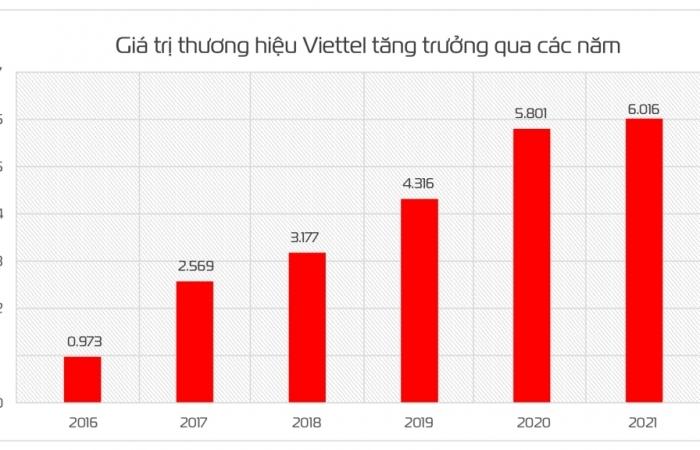 Đạt trên 6 tỷ USD, giá trị thương hiệu của Viettel tăng 32 bậc