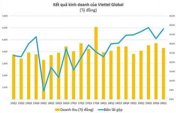 Lợi nhuận quý 1/2020 của Viettel Global tăng 600%