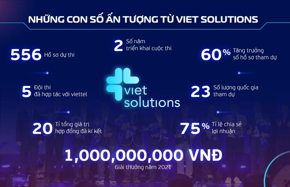 Viet Solutions 2021 mở rộng tiếp nhận các ý tưởng công nghệ