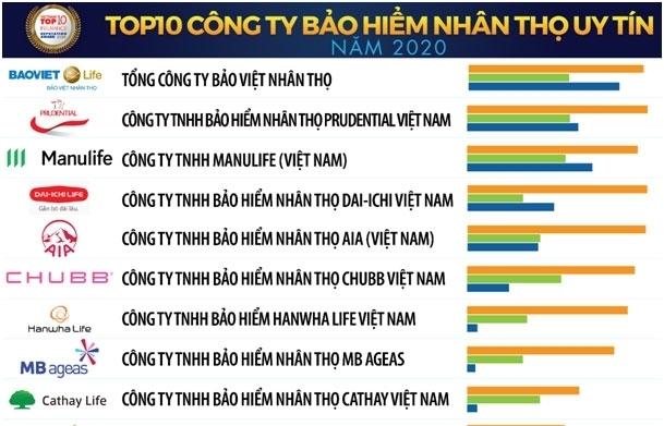 Manulife Việt Nam giành lại vị trí thứ 3 trong bảng xếp hạng top 10 công ty bảo hiểm nhân thọ uy tín