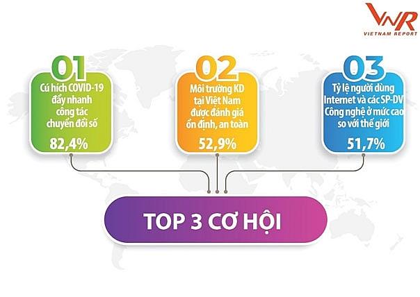 Covid-19 tạo lằn ranh phân hóa trên thị trường Công nghệ thông tin - Viễn thông