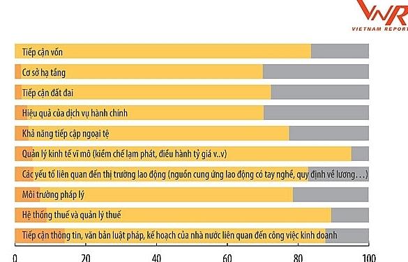 500 doanh nghiệp lợi nhuận tốt nhất Việt Nam chỉ ra 5 rào cản và 3 ưu tiên phát triển trong giai đoạn mới
