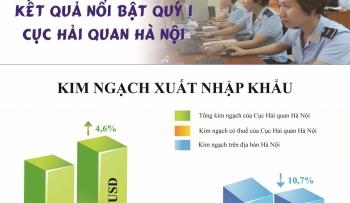 Infographics: Hải quan Hà Nội số thu giảm giữa diễn biến dịch Covid-19