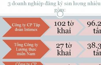 Infographics: 39 doanh nghiệp thâu tóm cơ hội xuất khẩu gạo, 1 doanh nghiệp chiếm 1/4 hạn ngạch