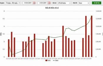 Nhà đầu tư nước ngoài mua ròng hơn 198 tỷ đồng trên UPCoM trong tháng 1