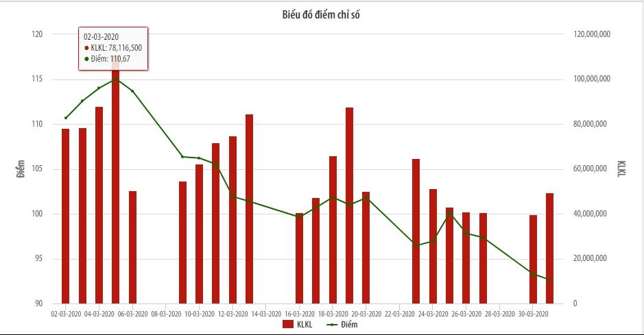 Khối lượng giao dịch cổ phiếu niêm yết HNX tăng mạnh