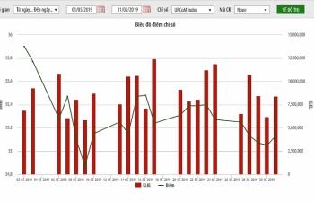 Tháng 5, nhà đầu tư nước ngoài mua ròng hơn 480 tỷ đồng trên UPCoM