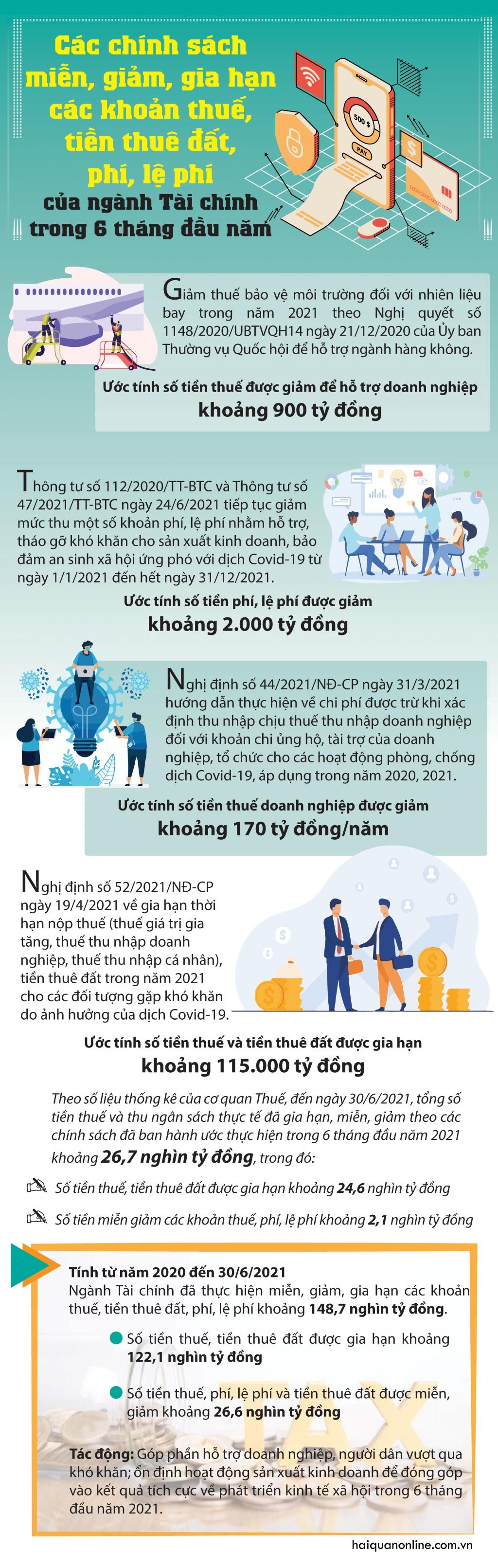 Infographics: Các chính sách miễn, giảm, gia hạn các khoản thuế, tiền thuê đất, phí, lệ phí từ đầu năm 2021