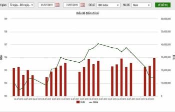 Giá trị vốn hoá thị trường cổ phiếu niêm yết trên HNX tháng 7 tăng 1%