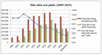 Dấu ấn 10 năm phát triển thị trường trái phiếu chính phủ