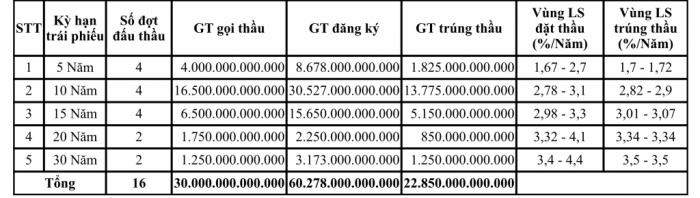 Tổng giá trị niêm yết trái phiếu chính phủ đã đạt hơn 1,23 triệu tỷ đồng