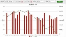 11 tháng, nhóm cổ phiếu HNX30 có giá trị giao dịch đạt gần 69 nghìn tỷ đồng