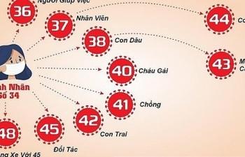 Nhiều đổi mới trong cuộc chiến chống lại Covid-19 tại Việt Nam