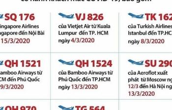 Cập nhật các chuyến bay có người nhiễm Covid-19