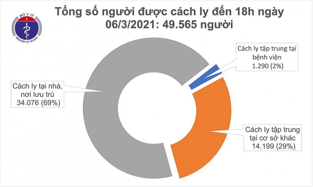 Hải Dương ghi nhận thêm 6 ca mắc mới Covid-19