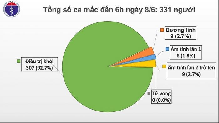 Thêm hai ca mắc Covid-19 mới là người nhập cảnh về Việt Nam