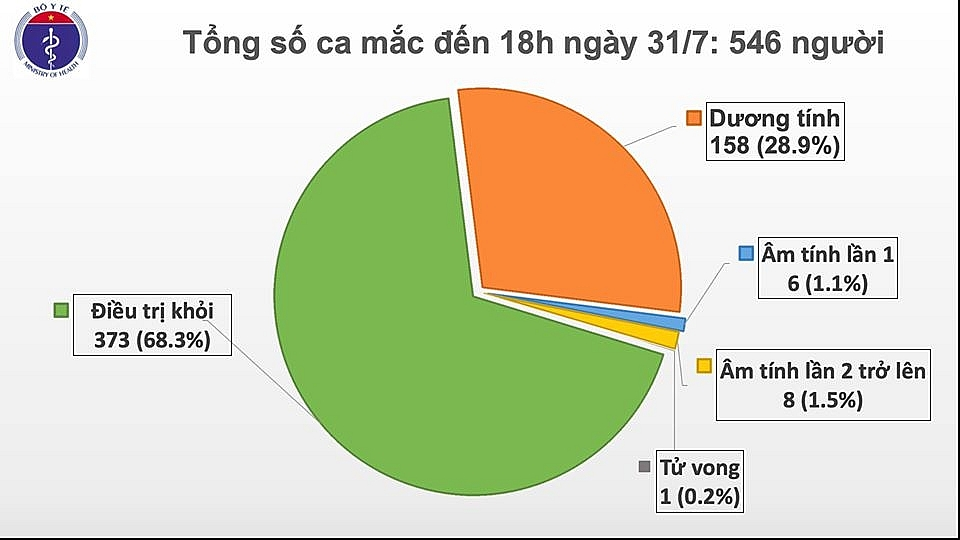 them 37 ca duong tinh voi covid 19 trong do co 11 ca tai quang nam va tphcm