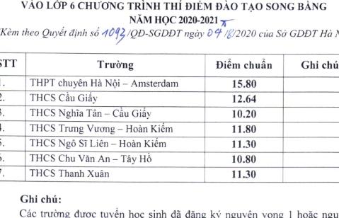 Hà Nội công bố điểm trúng tuyển bổ sung lớp 6 song bằng