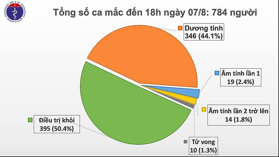 them 34 benh nhan mac covid 19 duoc phat hien